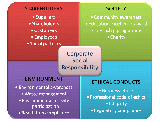 corporate social reponsibility Gain a competitive edge - with sustainable and socially responsible business  management sustainability and corporate social responsibility, or csr, form.